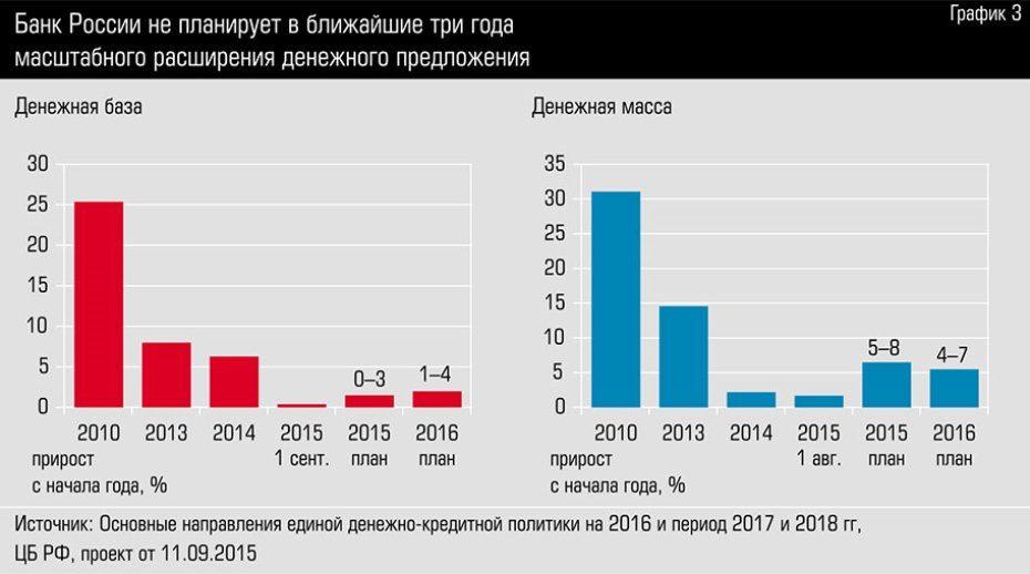 Банк России не планирует в ближайшие три года масштабного расширения денежного предложения