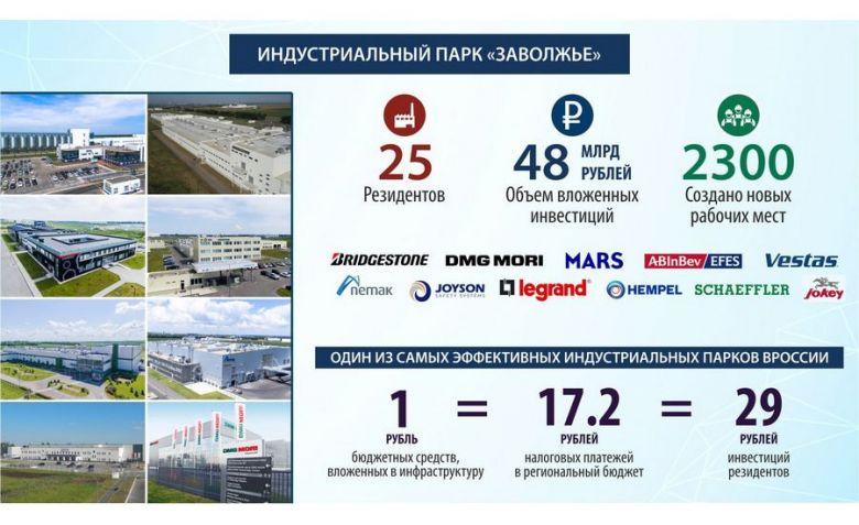 Индустриальный парк Заволжье признан одним из лучших в России